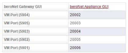 beroNet Appliance 2.0 in the Cloud: Screenshot 5