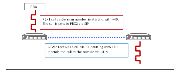 PBX1 calls a German number ie starting with +49: The call is sent to PBX2 via SIP