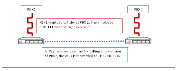 GTW2 receives a call via SIP calling an extension of PBX2, the call is forwarded via ISDN