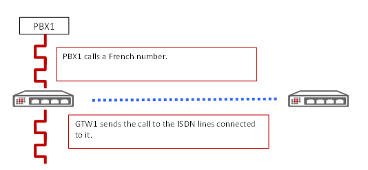 PBX1 calls a French numer. GTW1 sends the call to the ISDN lines connected to it.